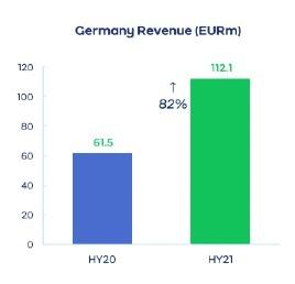 AO-Deutschland-Umsatz