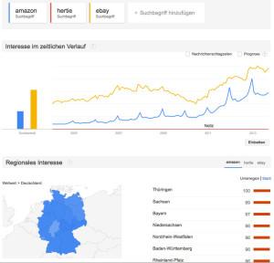 Google Trends Hertie
