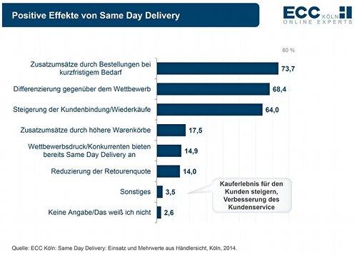 ECC-Studie zu Same-Day-Delivery