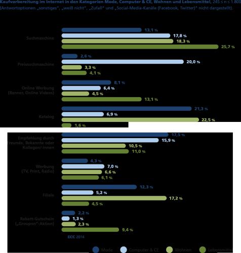 ECC-Studie Erfolgsfaktoren im E-Commerce
