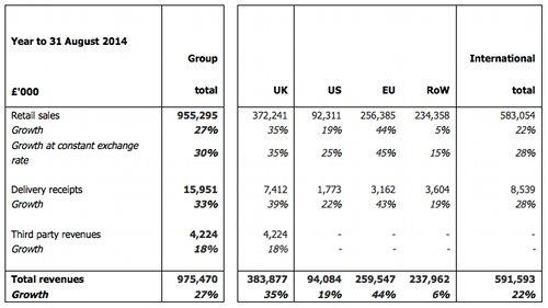 Asos Umsätze nach Regionen