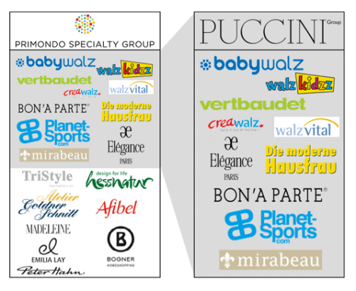 Puccini Gruppe