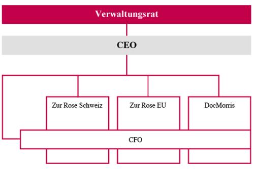 Organigramm zur Rose AG