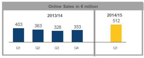 Media-Saturn Online-Umsätze