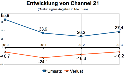 Kennzahlen Channel 21