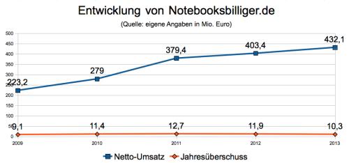 Kennzahlen Notebooksbilliger.de