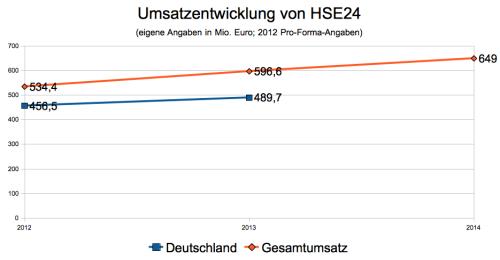 Kennzahlen von HSE24
