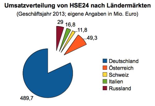 HSE24 Kennzahlen