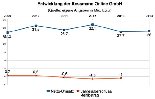 Rossmann Online Zahlen