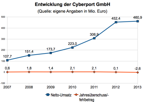 Cyberport Umsätze