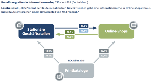 ECC Studie