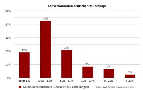 Studie Konversionsraten