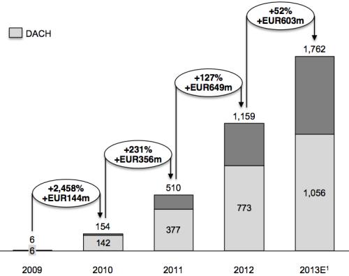 Zalando Umsätze 2009 bis 2013
