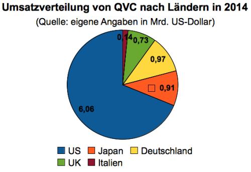 QVC Kennzahlen