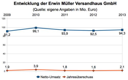 Erwin Müller Kennzahlen