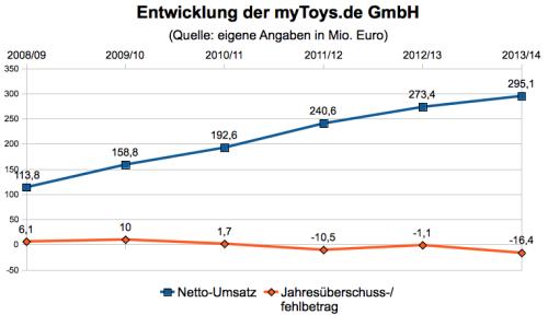 Kennzahlen myToys.de