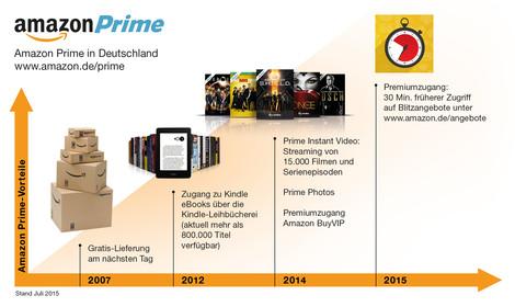 Prime Infografik