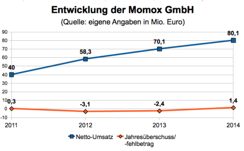 Momox profitiert von einer hohen Nachfrage nach Gebrauchtware (eigene Grafik)