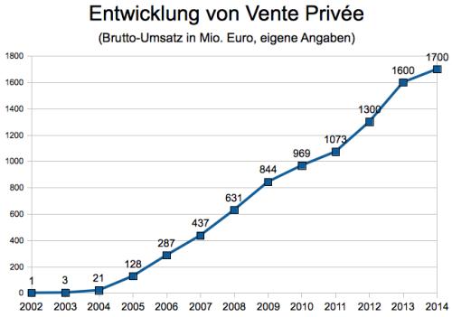 Umsätze von Vente Privée