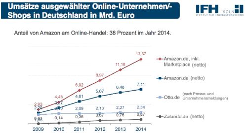 Amazon Umsätze