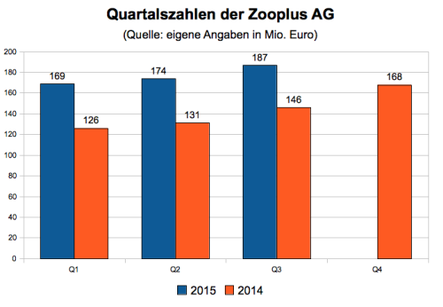 Zooplus Quartalszahlen