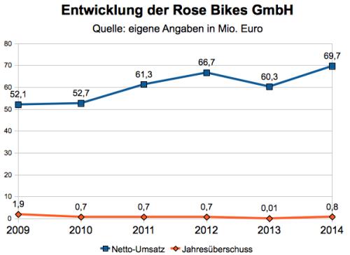 Rose Bikes Kennzahlen