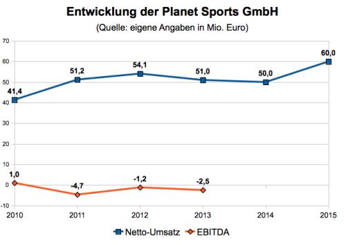 Planet Sports Umsatz