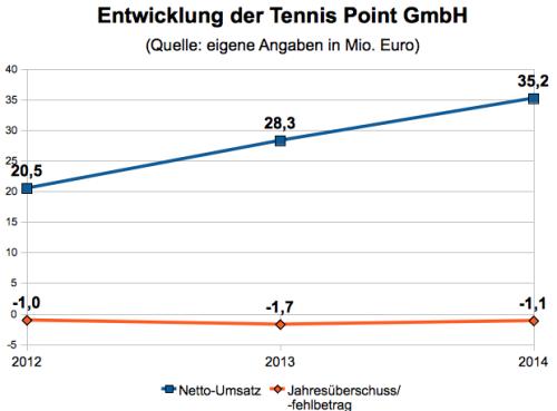 Tennis Point Kennzahlen