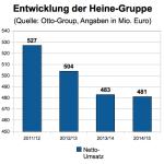 Heine-Gruppe Kennzahlen
