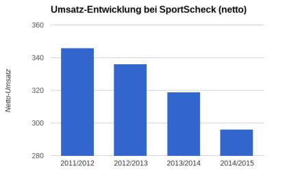 SportScheck Umsatz