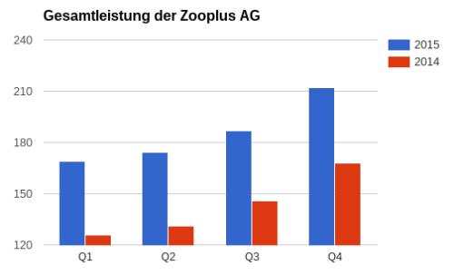 Gesamtleistung Zooplus AG