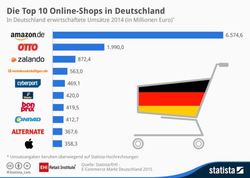 Top 10 Online-Shops