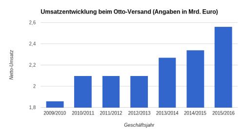 Der Otto-Versand konnte endlich wieder kräftig zulegen Bild: eigene Grafik)