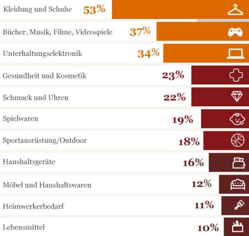 Was deutsche Kunden im Ausland kaufen Grafik: PwC)