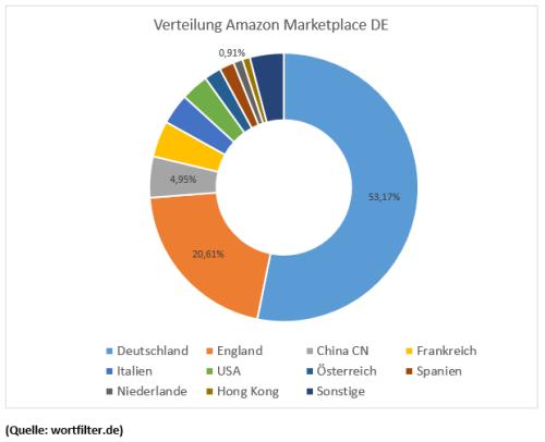 Nur jeder zweite Handelspartner von Amazon.de stammt aus Deutschland (Grafik: Wortfilter.de)