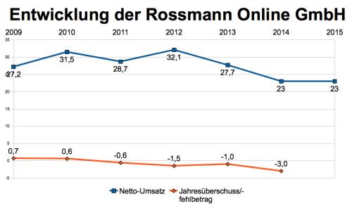 Rossmann Online-Umsätze