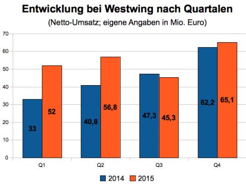 Westwing Quartalszahlen