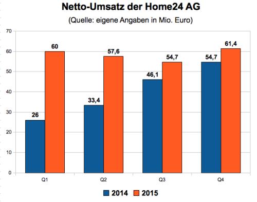 Weniger Wachstum Home24 Soll Nachhaltiges Unternehmen Werden