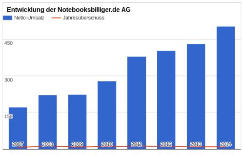 Notebooksbilliger.de Umsatz
