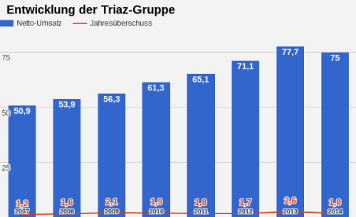 Triaz Group Umsatz