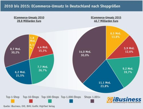 E-Commerce Umsatz