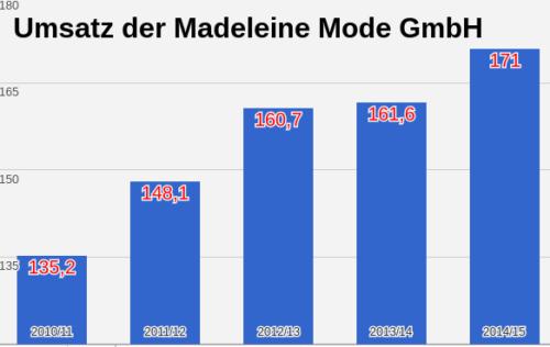 Madeleine Mode Umsatz