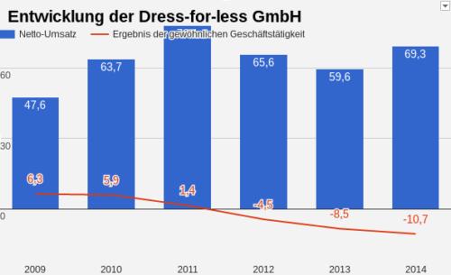 Dress for less Umsatz