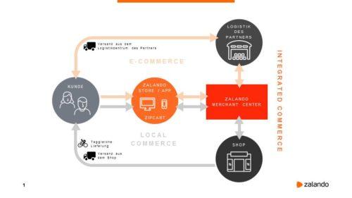 Grafik_Zalando_Integrated Commerce_GER