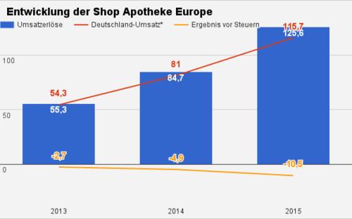 Shop Apotheke Umsatz
