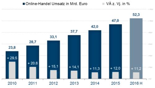 E-Commerce Markt Deutschland