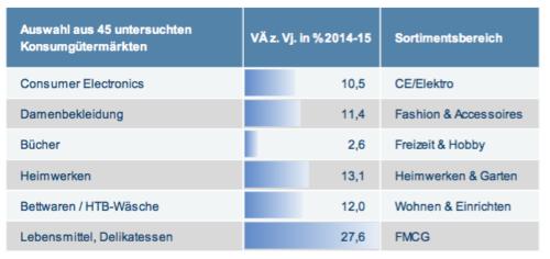 E-Commerce-Markt Deutschland