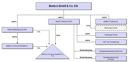Butlers Konzernstruktur