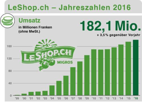 LeShop.ch Umsatz