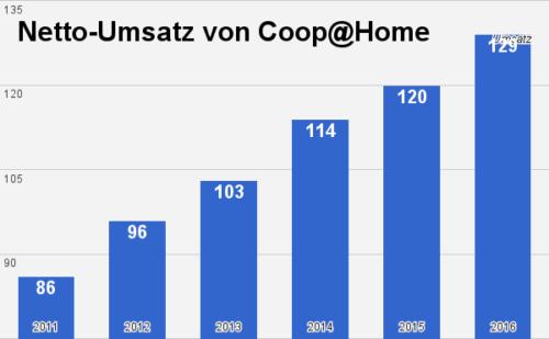 Coop@Home Umsatz